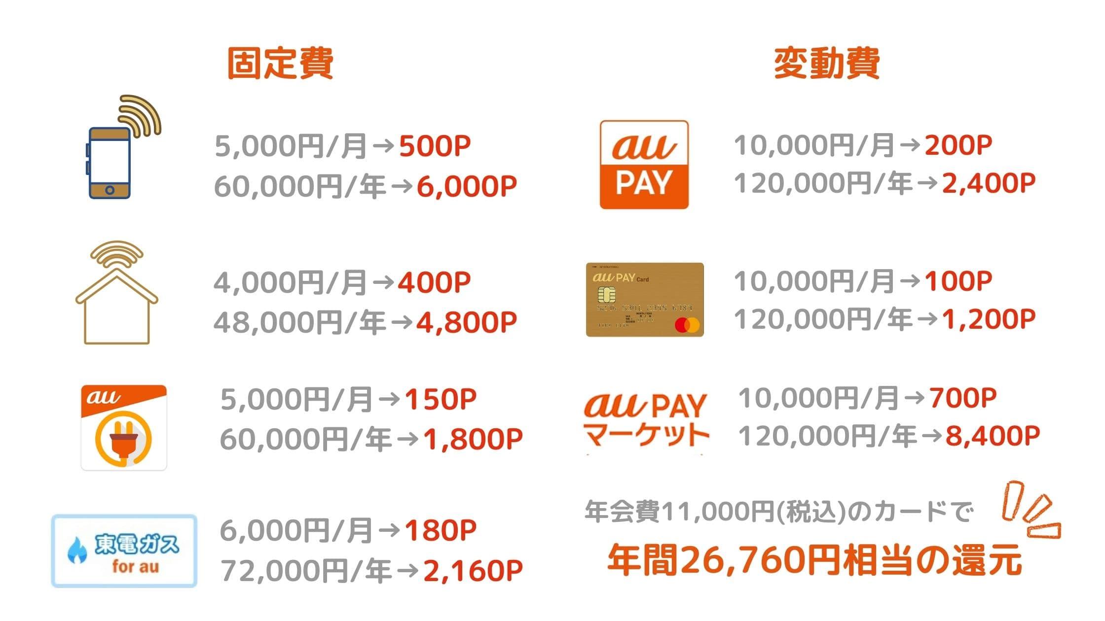 aupayゴールドカードで受けられる還元例