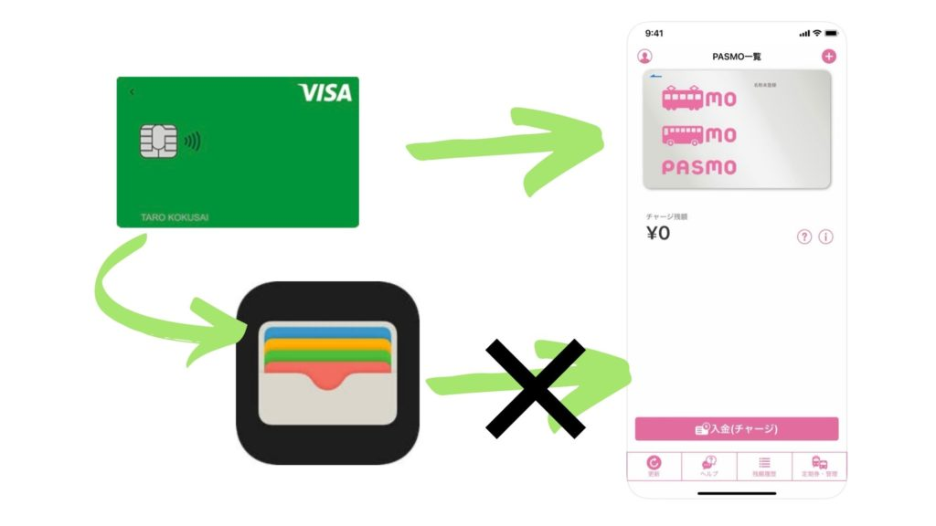 モバイルPASMOへのVisaLINE Payカードでのチャージ