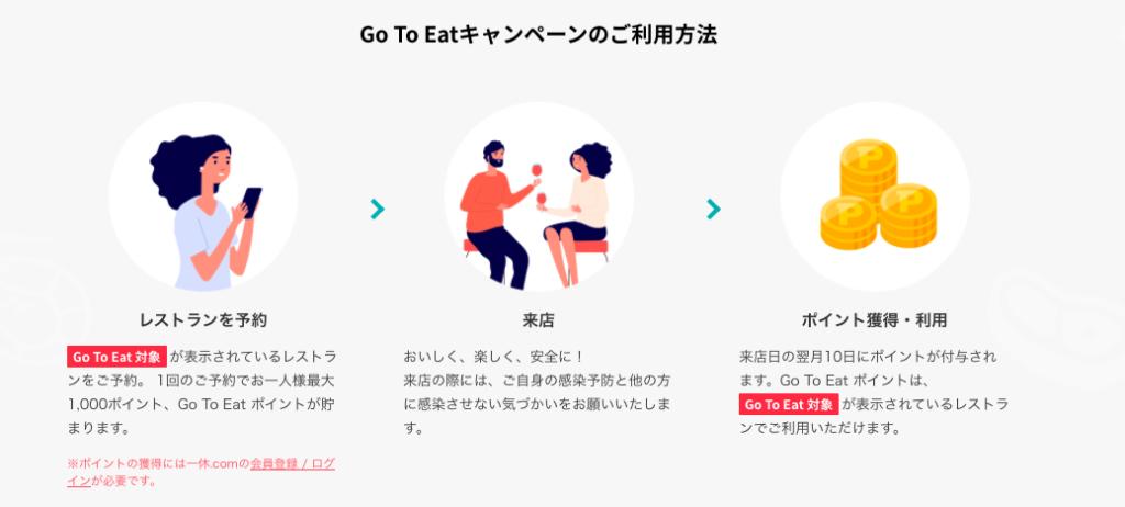 Go To Eat×一休キャンペーン 利用方法