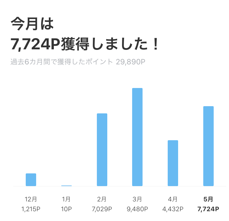 LINEポイント獲得履歴 2020年5月まで
