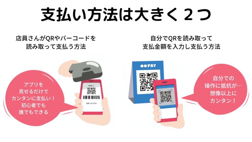 QRコード決済の基本の支払い方法