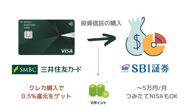 SBI証券のSMCCクレカ投資