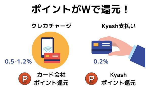 Kyashで二重取り(0.2)