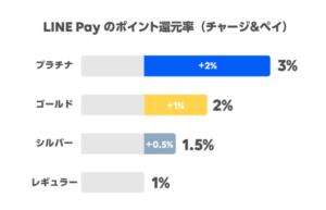 LINEポイントクラブの特典(チャージ&ペイ還元率)