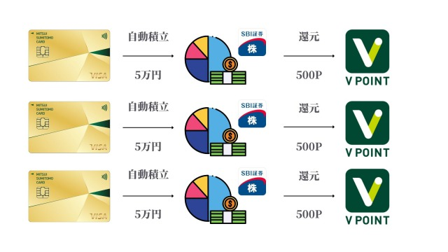 三井住友カードNLゴールドならSBI投信積立で毎月500P還元