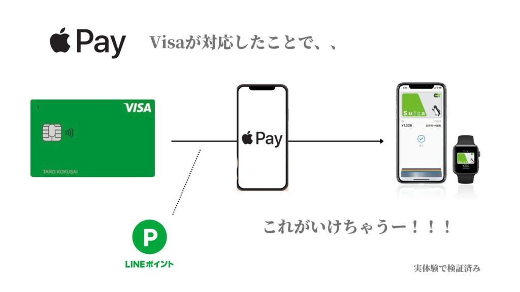 Apple Pay経由でSuicaチャージがポイント還元