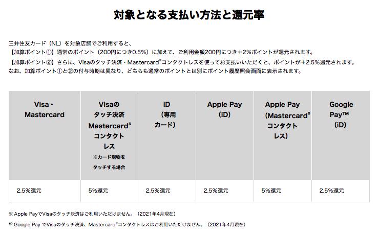 三井住友カードNLの決済方法と還元率