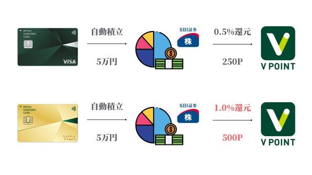 三井住友カードNL_ゴールド_SBI積立投信の還元率の比較