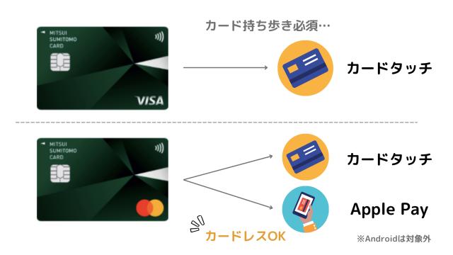 三井住友カードNLのMatercardならカードレスOK!