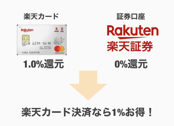 楽天証券は楽天カード決済で1%お得!