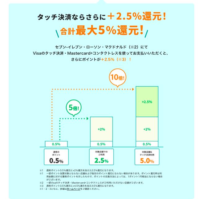 三井住友カードナンバーレス5%還元