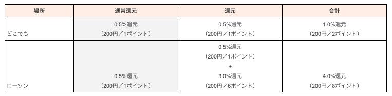 au PAY生活応援企画-還元率(4月)