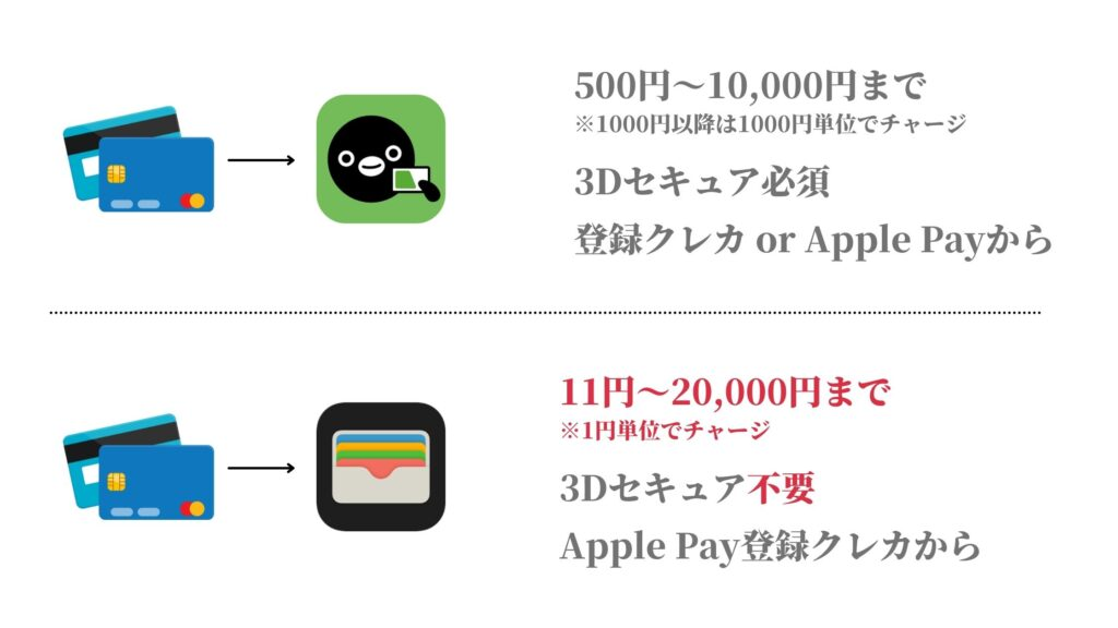 Apple Pay経由とアプリ経由のSuicaチャージの違い