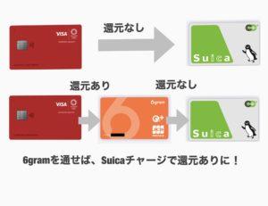 Visa LINE Payカードの6gram経由でのSuicaチャージ