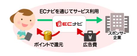 ポイントサイトの仕組み(ECナビ)