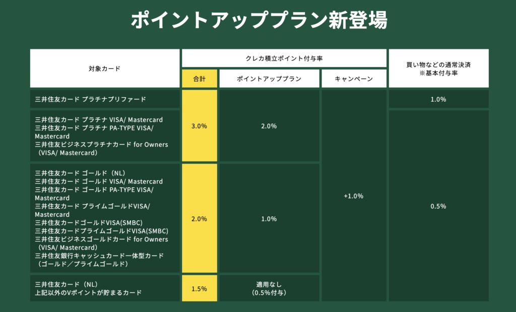 SBI証券スタートダッシュCP カード別還元率