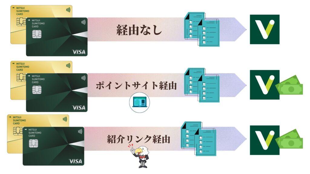 三井住友カードお得な申込方法比較