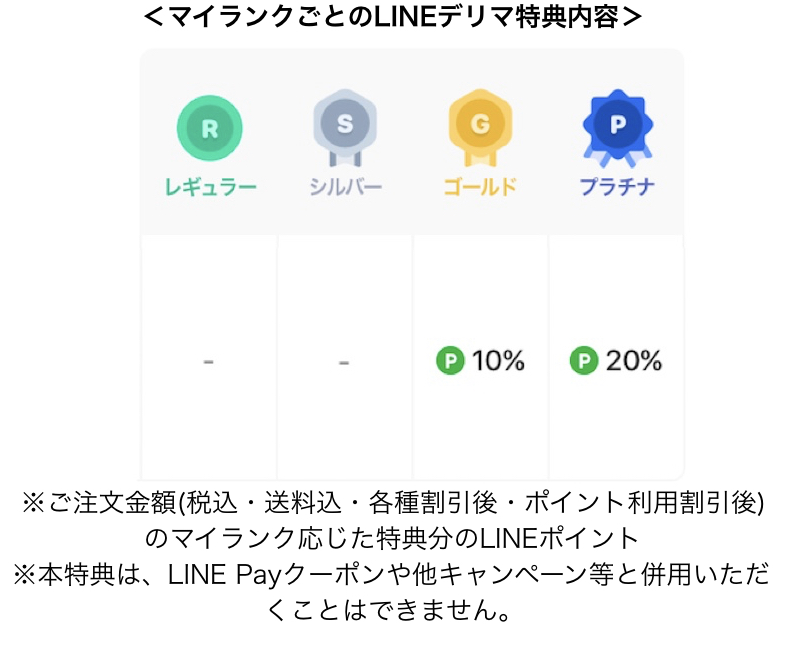 LINEポイントクラブ2020年7月特典(LINE デリマ)