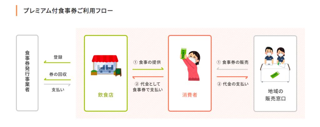 Go To Eat プレミアム食事券の流れ