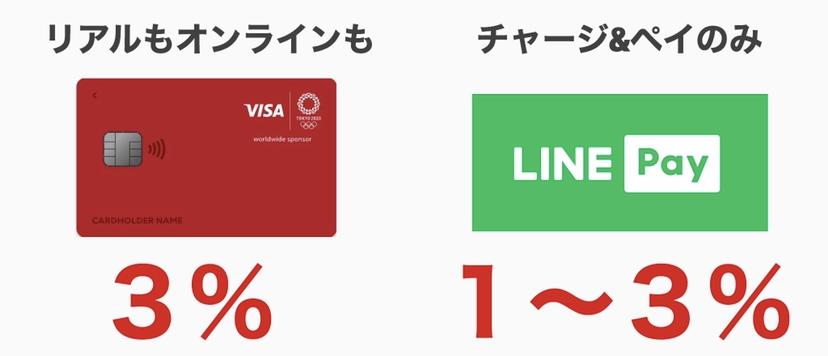 Visa LINE Payカードの還元率の違い