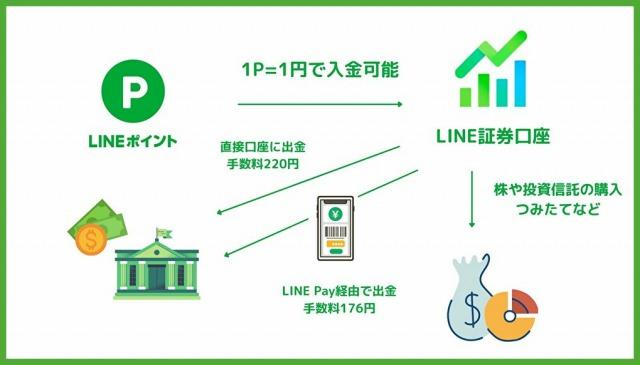 LINEポイント現金化のイメージ
