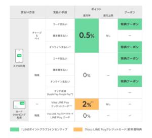 LINE Payの還元表(2021年5月〜)