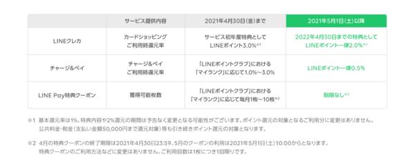 LINE Payの還元率変更発表1(202105~)