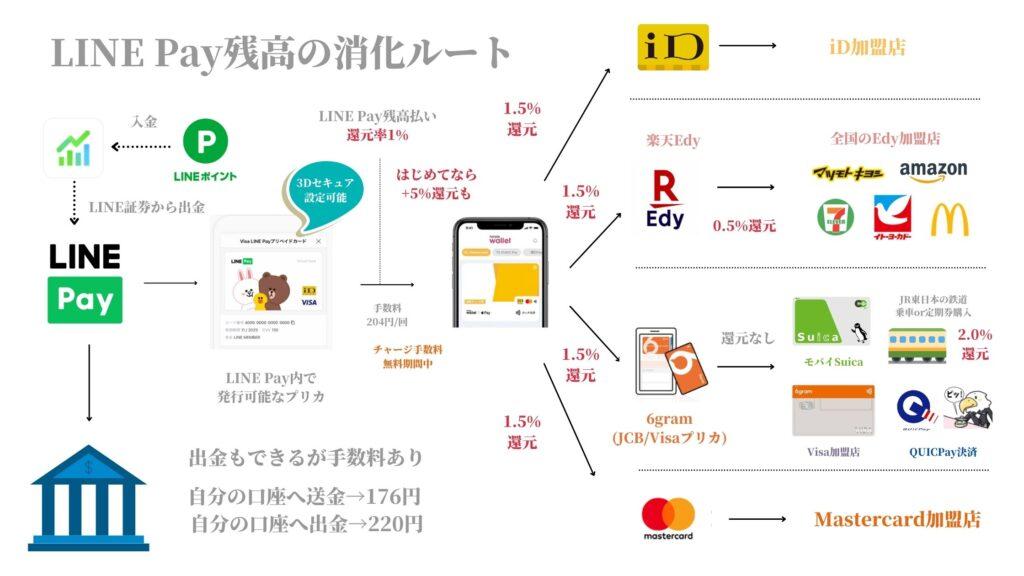 LINE Pay残高のお得な消化ルート(20210801~)