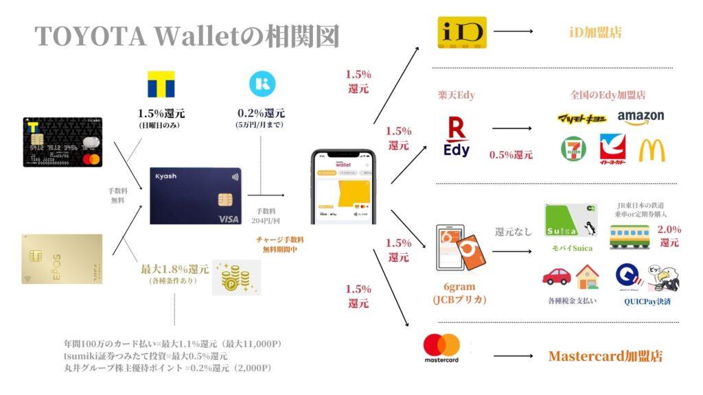 TOYOTA Wallet多重取り還元の相関図