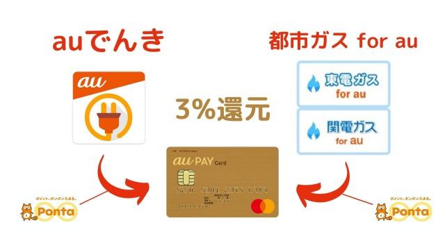 au PAYゴールドカードの特典3