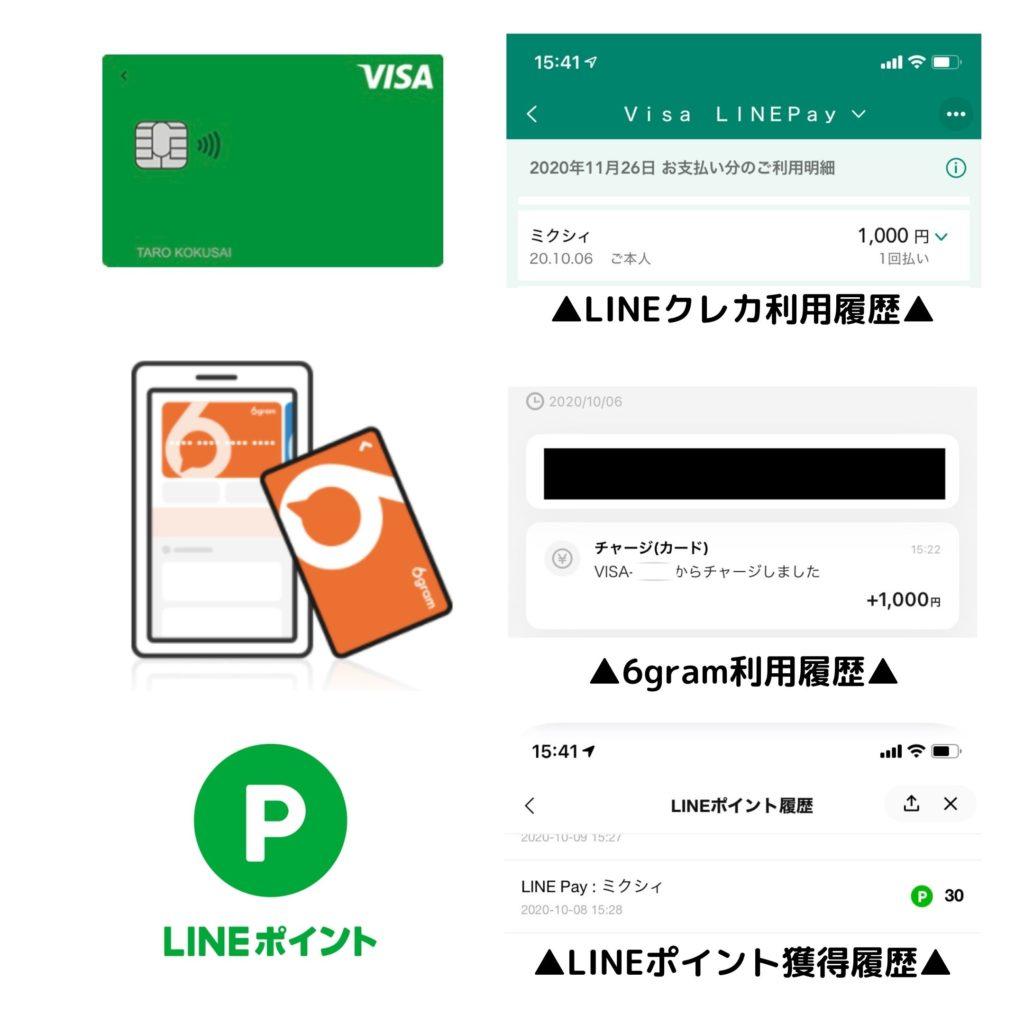 Visa LINE Payカードから6gramチャージでポイント還元履歴