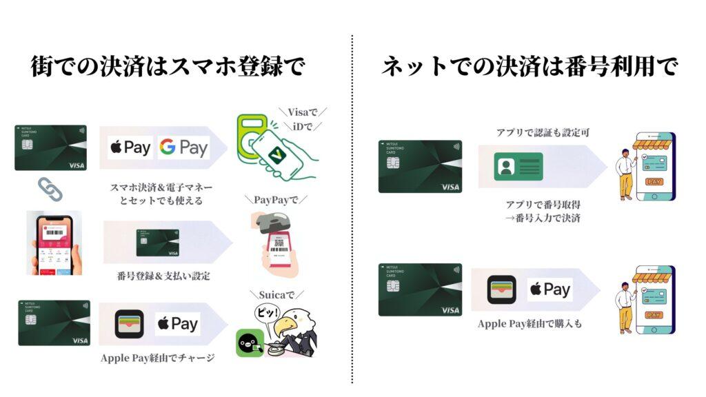 三井住友カード(CL)使い方
