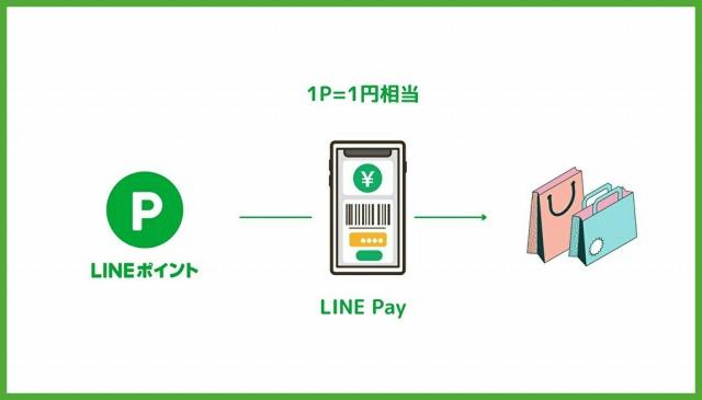 LINE PayでLINEポイントを使う