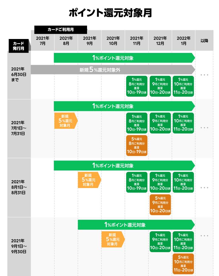 LINEプリカの還元スケジュール(2021年8月1日〜)
