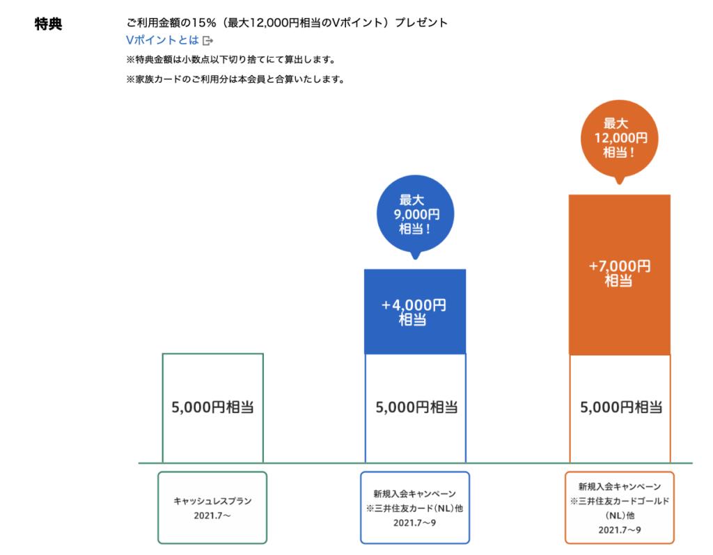 三井住友カードNL_入会キャンペーン7月〜9月