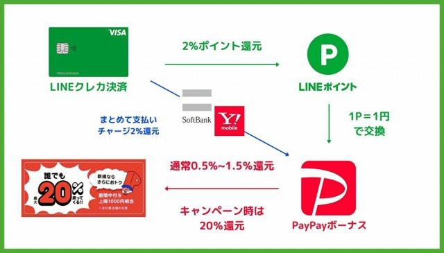 PayPayでLINEポイントを使う