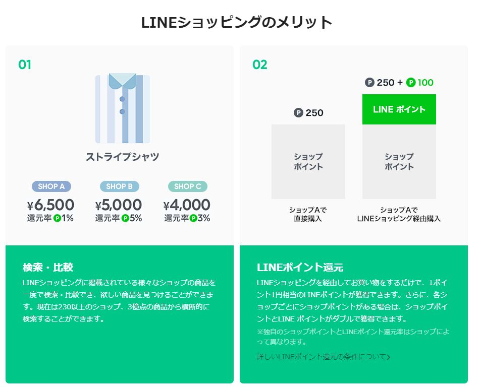 LINEショッピングの比較