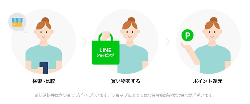 LINEショッピングの使い方