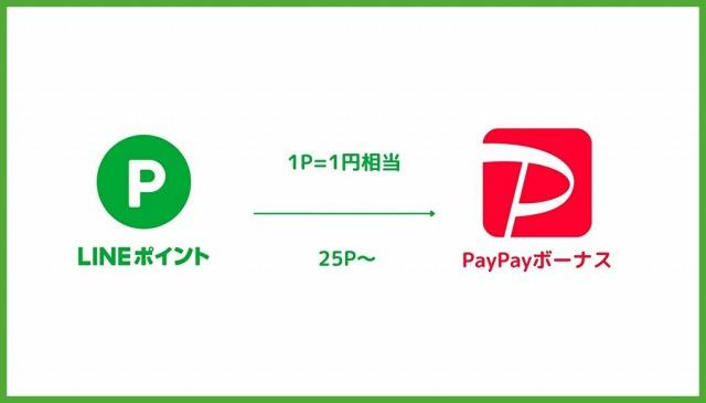 LINEポイント→PayPay